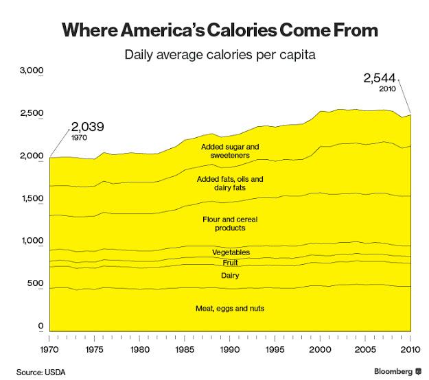 מקורות הצריכה הקלורית של האמריקאים