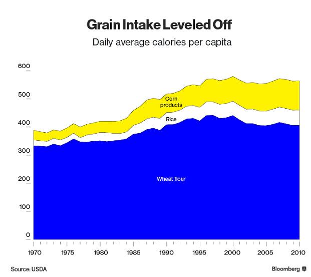 מקורות הדגנים וכמותם בתזונה של האמריקאים