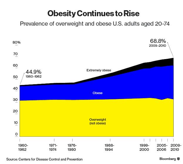 נתוני ההשמנה ב-40 השנים האחרונות
